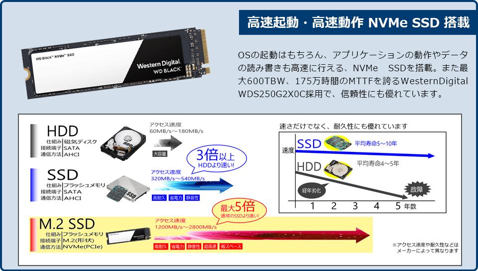 NVMe SSD